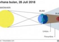 Gerhana Bulan 28 Juli 2018 Akan…